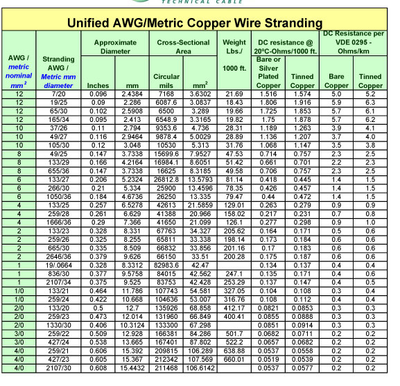 Awg And Metric Wire Sizes Edis Audio Visual Wiki
